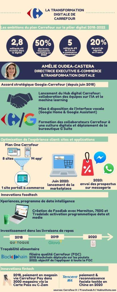 infographie transformation digitale de Carrefour