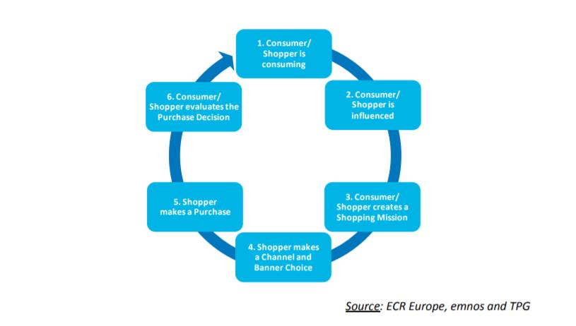 consumer & shopper journey ECR
