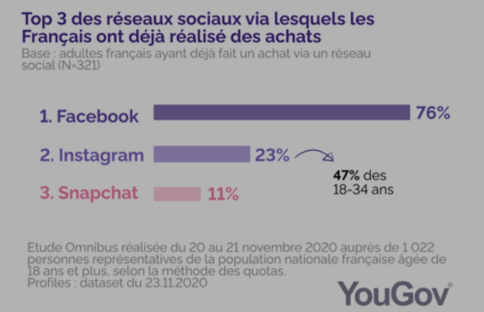 Enquête Yougov social commerce France 2020