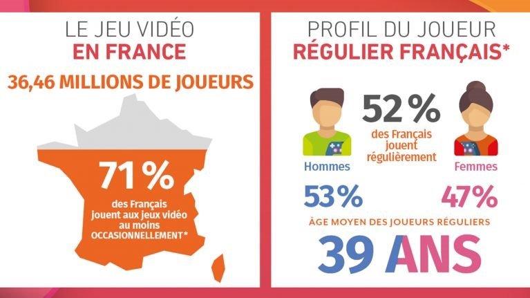 profil des consommateurs de gaming en France en 2020