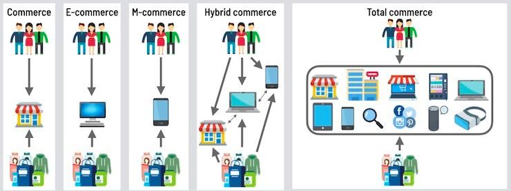 expérience client et commerce total
