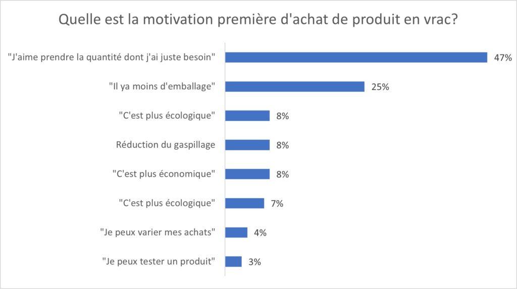 vrac et category management: levier de motivation shopper